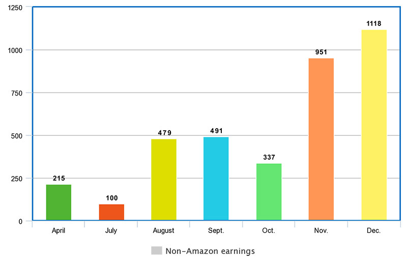 Non-Amazon affiliate sales numbers