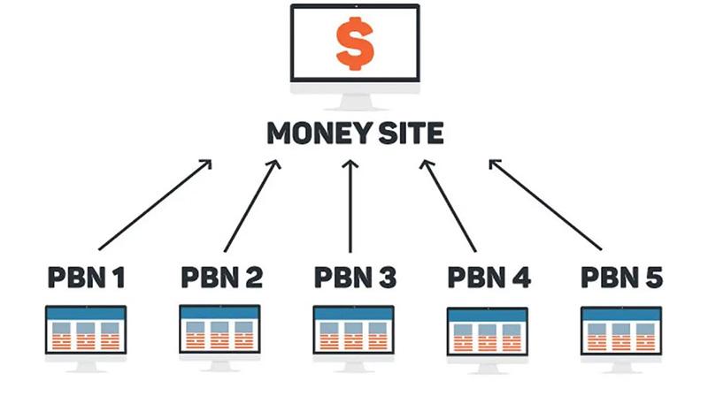 PBN blog network